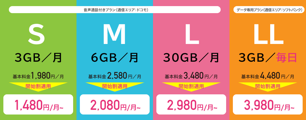 S、M、L、LL新プラン登場